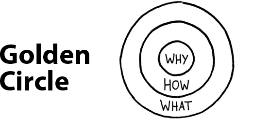 Golden Circle - WHY | HOW | WHAT